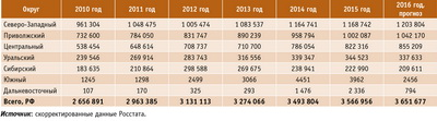 Посмотреть в PDF-версии журнала. Таблица 1. Объемы выпуска фанеры в России по федеральным округам в 2010–2015 годах и прогноз на 2016 год, тыс. м3
