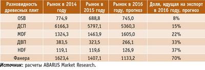 Таблица 3. Сравнительная экспортная активность в основных сегментах древесных плит в 2016 году, тыс. м3