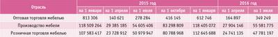 Посмотреть в PDF-версии журнала. Таблица 1. Выручка от реализации по секторам мебельной отрасли на начало первых трех кварталов 2015 и 2016 годов, тыс. руб.