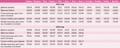 Посмотреть в PDF-версии журнала. Таблица 2. Индексы цен производителей мебельной отрасли в 2015 и 2016 годах