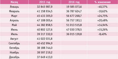Таблица 3. Импорт деревообрабатывающих машин и оборудования по данным ФТС (846592, 846593, 846595, 8467 по ТН ВЭД) в 2015–2016 годах, долл.