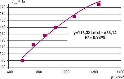 Рис. 1. Зависимость предела прочности на сжатие разных пород древесины от их плотности