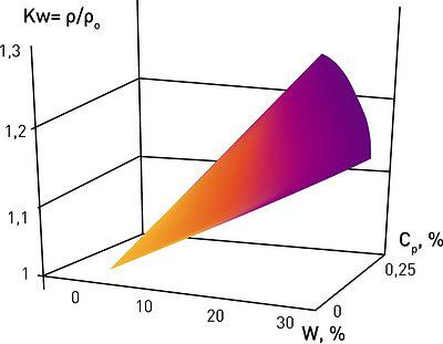 Рис. 2. Влияние влажности и коэффициента объемного разбухания на относительное изменение плотности влажной древесин