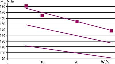 Рис. 3. Зависимость предела прочности на сжатие древесины от ее влажности при величине объемной пористости