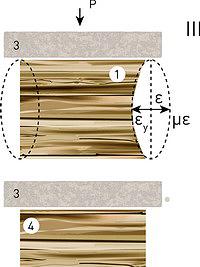 III – прямоугольных заготовок без пресс-форм