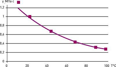 Рис. 5. Изменение динамической вязкости воды с ростом температуры