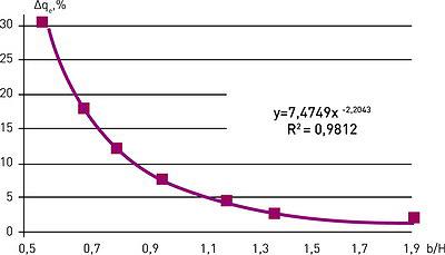 Рис. 6. График зависимости превышения давления от формы штампа