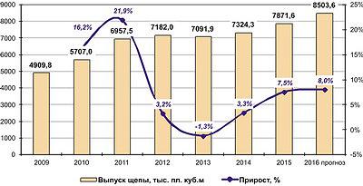 Рис. 2. Динамика выпуска технологической щепы в России в 2009–2015 годы и прогноз на 2016 год, тыс. плотн. м3