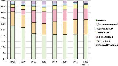Рис. 3. Динамика выпуска щепы по федеральным округам в 2009–2015 годы и прогноз на 2016 год, %