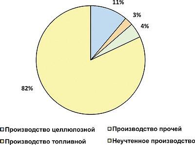 Рис. 4. Фактическая структура отечественного производства щепы по типам, %