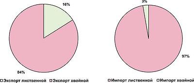 Рис. 5. Экспорт и импорт щепы в распределении по виду древесины