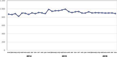 Рис. 6. Динамика цен на технологическую щепу в России по месяцам в 2014–2016 годы, руб./плотн. м3