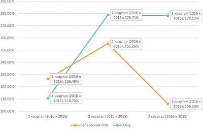 Рис. 4. Динамика выручки от реализации продукции компаний, занимающихся продажей круглого леса