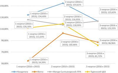 Рис. 5. Динамика выручки от реализации продукции ЦБК