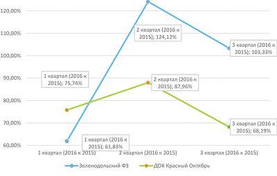 Рис. 6. Динамика выручки от реализации продукции деревообрабатывающих комбинатов