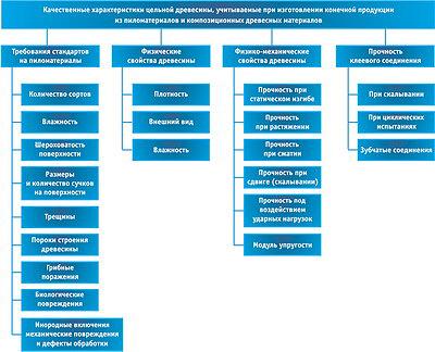 Рис. 1. Контролируемые параметры пиломатериалов