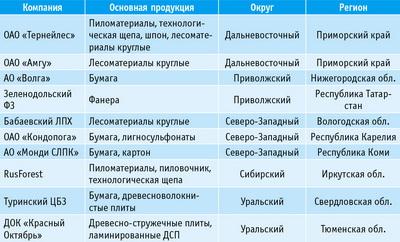 Таблица 1. Выборка из крупнейших компаний ЛПК России для анализа их положения на рынке