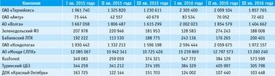 Посмотреть в PDF-версии журнала. Таблица 2. Выручка от реализации по выборке крупнейших публичных компаний за три квартала 2015 и 2016 годов, тыс. руб