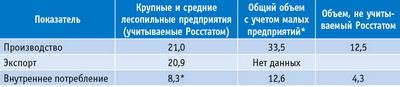 Таблица 2. Средние объемы производства, потребления и экспорта пиломатериалов в 2013 году, млн м3