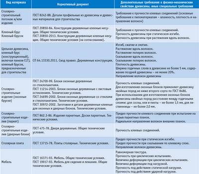 Посмотреть в PDF-версии журнала. Таблица 3. Дополнительные требования к пиломатериалам по видам продукции