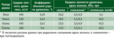 Таблица 1. Физико-механические свойства древесины при влажности свыше 30%