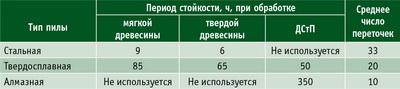 Таблица 2. Стойкость дисковых пил