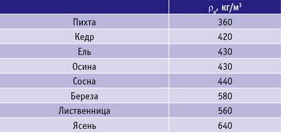 Таблица 1. Средние значения ρо для разных пород