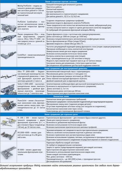 Посмотреть в PDF-версии журнала. Широкий спектр оборудования для сращивания пиломатериалов предлагает промышленная группа Weinig