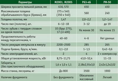 Сравнение основных технических характеристик моделей М2001, М2005, Р63-4Б и РМ-50
