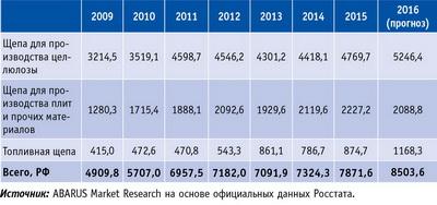 Таблица 1. Объемы выпуска щепы в России по основным группам в 2009–2015 годы и прогноз на 2016 год, тыс. плотн. м3