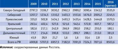 Таблица 2. Объемы выпуска щепы в России по федеральным округам в 2009–2015 годы и прогноз на 2016 год, тыс. плотн. м3