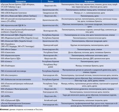 Посмотреть в PDF-версии журнала. Таблица 3. Крупнейшие российские предприятия, выпускающие технологическую щепу