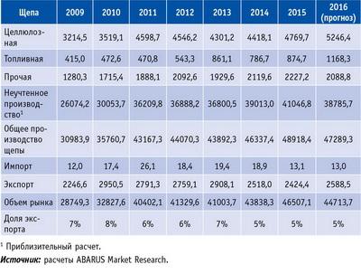 Таблица 4. Количественные параметры российского рынка технологической щепы в 2009–2015 годы и прогноз на 2016 год, тыс. плотн. м3