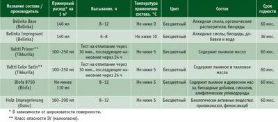 Посмотреть в PDF-версии журнала. Таблица 2. Технические характеристики современных антисептиков
