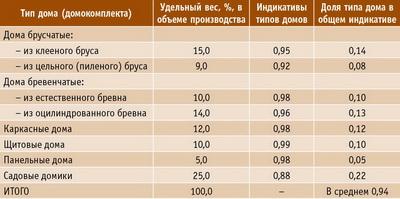 Таблица 1. Индикативы деревянного домостроения (условный пример)