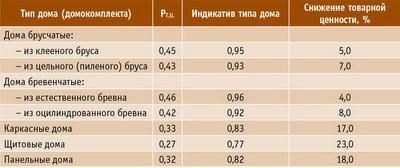 Таблица 2. Индикативы технического уровня деревянных домов