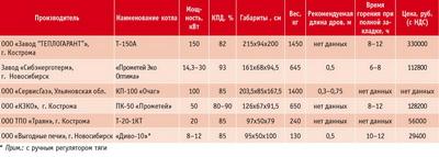 Посмотреть в PDF-версии журнала. Таблица 2. Технические характеристики котлов некоторых российских производителей