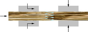 Рис. 2. Схема сращивания длинных заготовок на зубчатый шип