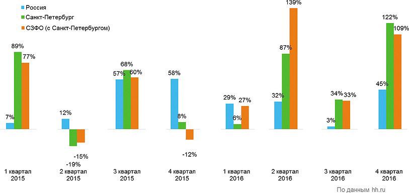Рис. 1. Динамика числа вакансий в лесной промышленности в 2016 году (квартал, % к аналогичному кварталу прошлого года)