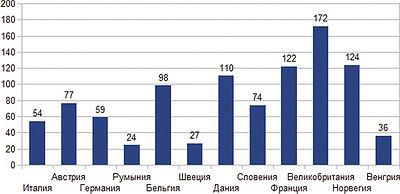 Рис. 2. Средняя цена импортированного в 2015 году древесного топлива, $/м3
