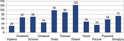 Рис. 4. Средняя цена экспортированного в 2015 году древесного топлива, $/м3