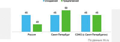 Рис. 5. Размер ожидаемой и предлагаемой зарплаты в лесной промышленности в 2016 году, тыс. руб.