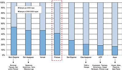 Рис. 1. Новые мощности плитных производств в 2010–2016 годы (здесь и далее данные Pöyry)