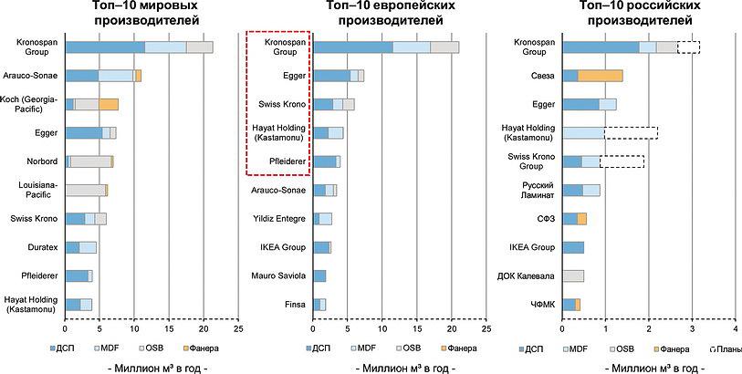 Рис. 2. Топ-10 мировых, европейских и российских производителей плитной продукции на 2015 год, млн м3/год (данные Poyry)