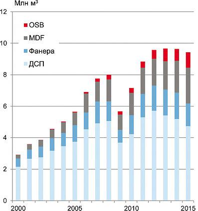 Рис. 4. Объемы производства древесных плит в РФ в 2000–2015 годы, млн м3/го
