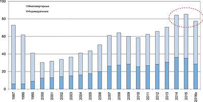 Рис 5. Новое жилищное строительство в РФ, млн м2 в год