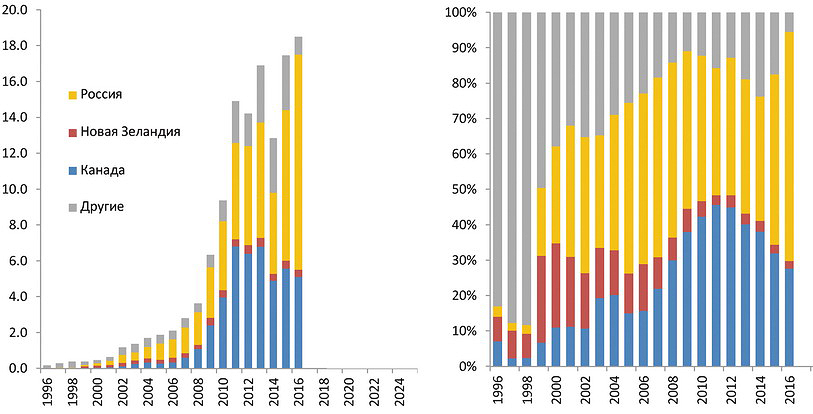 Рис. 1. Экспорт хвойных пиломатериалов в Китай с 1996 по 2016 год, млн м3 и % (здесь и далее данные Pöyry)