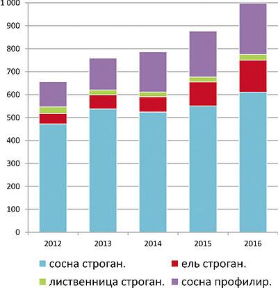 Рис. 5. Экспорт обработанных пиломатериалов хвойных пород в 2012–2016 годах, тыс. м3