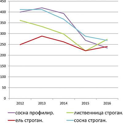 Рис. 6. Цены на экспортные поставки древесины в 2012–2016 годах, $/м3