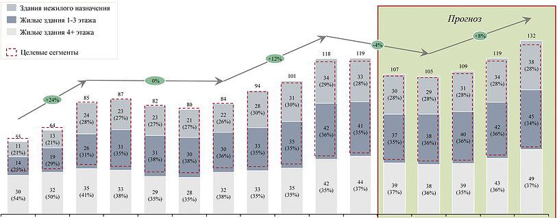 Рис. 7. Динамика ввода жилых и нежилых зданий в РФ в 2005–2020 годы, млн м2 в год